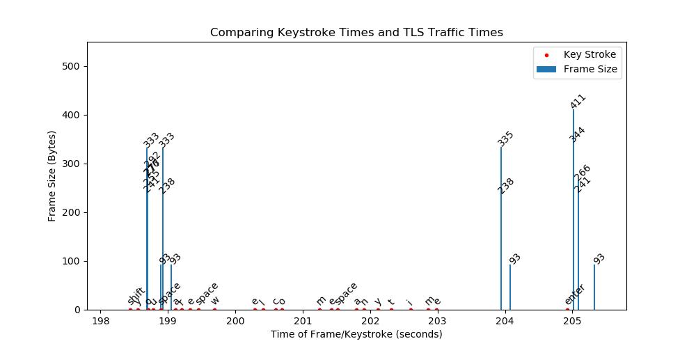 Raw-Capture/2020-02-26/GoogleHangouts/GA-20200226-keystroke_tls_time_pretty.png